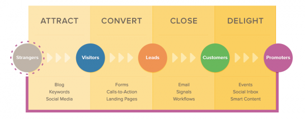 Inbound_marketing_methodology_